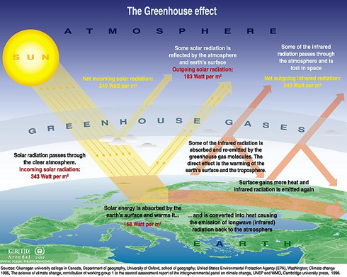 Essay on layers of atmosphere of earth