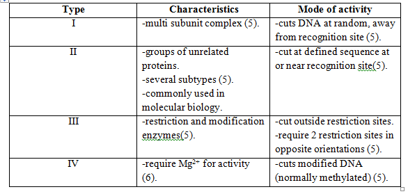 Bacterial phage defense mechanisms with applications microbewiki table 1 comparison of types of restriction endonucleases altavistaventures Choice Image