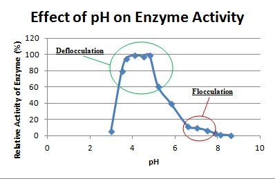effect of varying temperatures on enzymatic activity essay The effect of catalase can be seen when yeast is combined with hydrogen peroxide (catalase: 2 h2o2  2 h2o + o2) in this lab you will examine the effects of temperature on enzyme (catalase) activity based on the amount of oxygen produced.