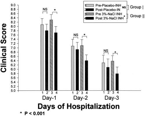 Treatments against Pseudomonas aeruginosa Biofilms in Cystic
