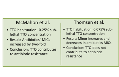 Tea Tree Oil Treatment of MRSA - microbewiki